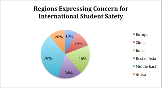 Survey on International students and fear