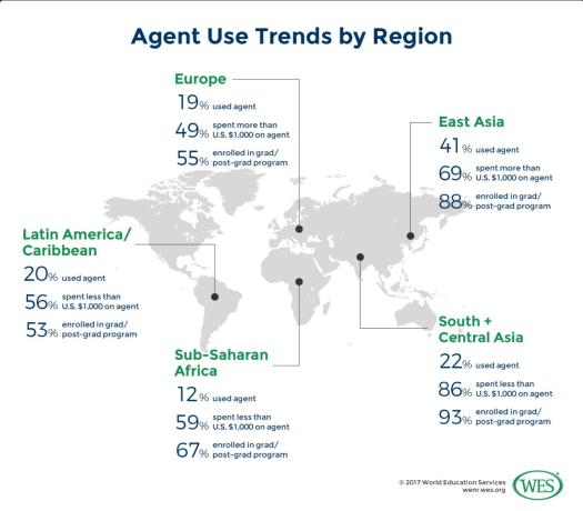 Agent Use Trends by Region