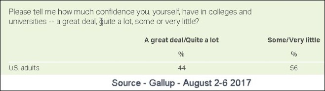 Gallup Poll US adults