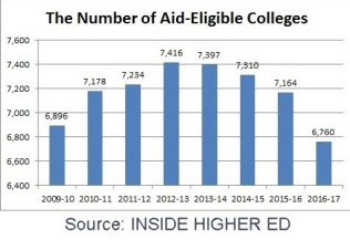 iNSIDE HIGHER eD GRAPH