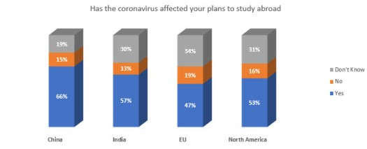 Has the coronavirus affected your plans to study abroad